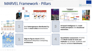 Screenshot from the presentation in the workshop presenting the 4 pillars of the MARVEL project