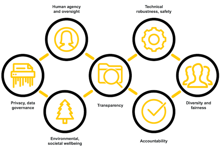 Icons for the Seven requirements for trustworthy AI