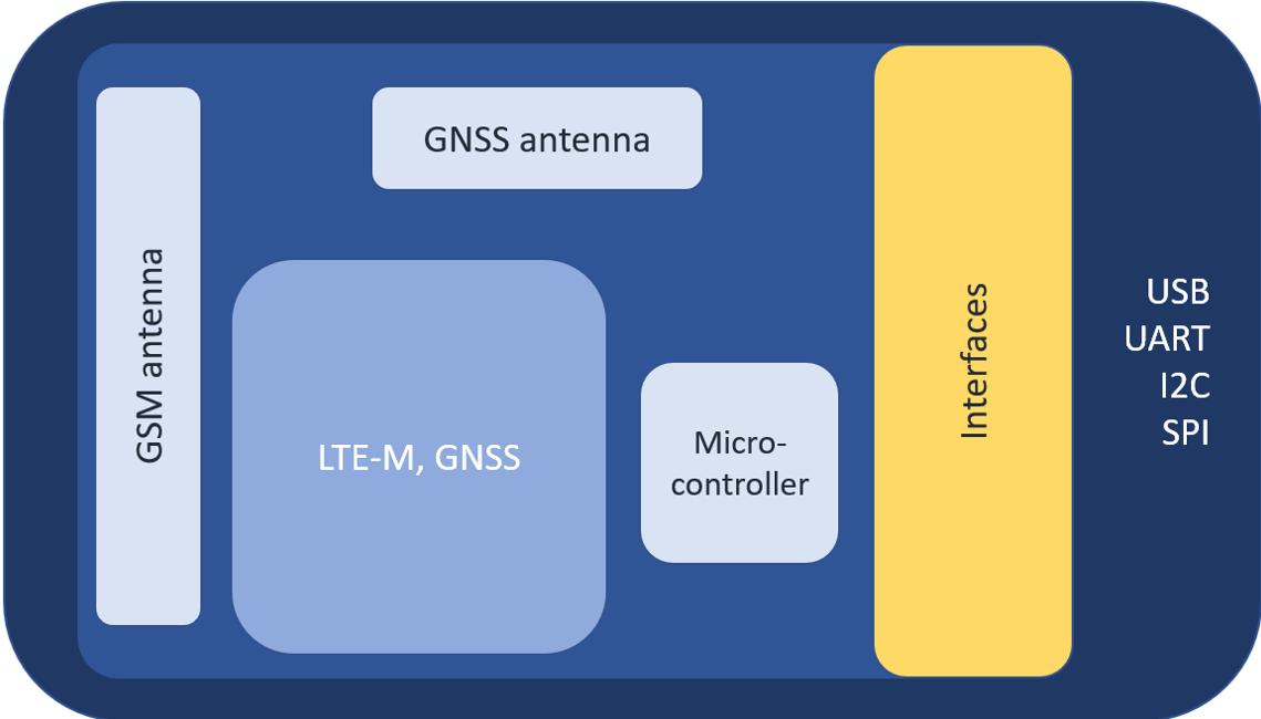 Wireless Connectivity architecture Diagram